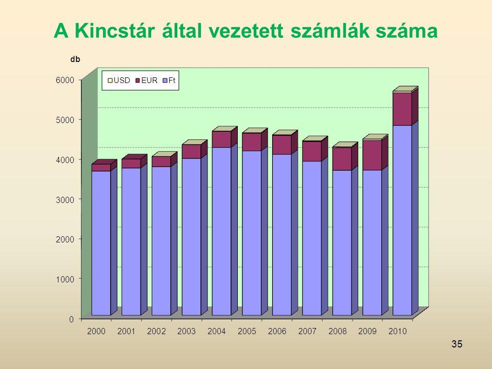 A Kincstár által vezetett számlák száma