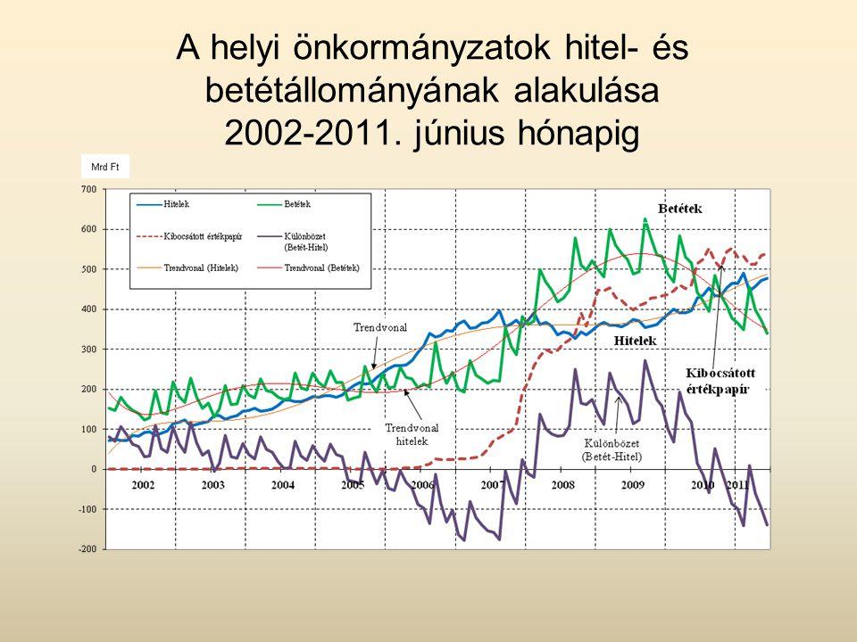 A helyi önkormányzatok hitel- és betétállományának alakulása 2002-2011