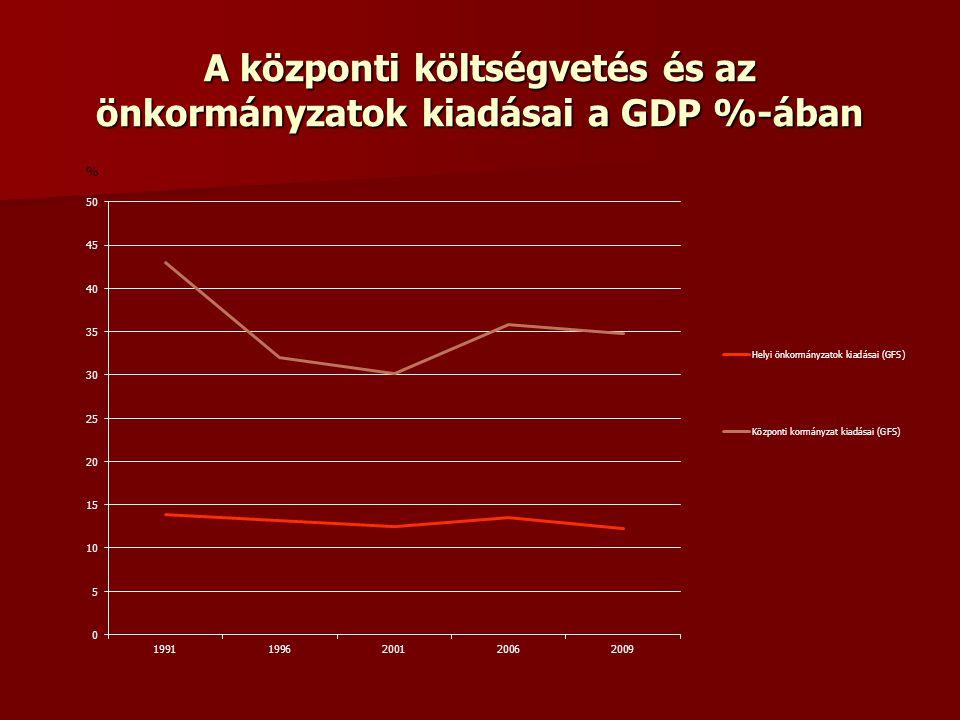 A központi költségvetés és az önkormányzatok kiadásai a GDP %-ában