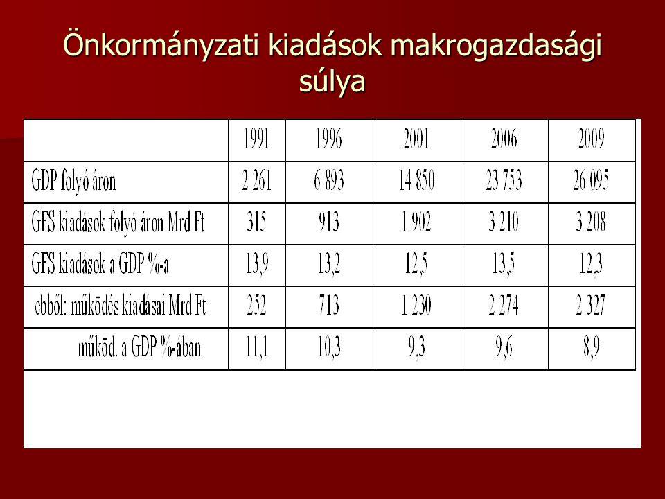 Önkormányzati kiadások makrogazdasági súlya