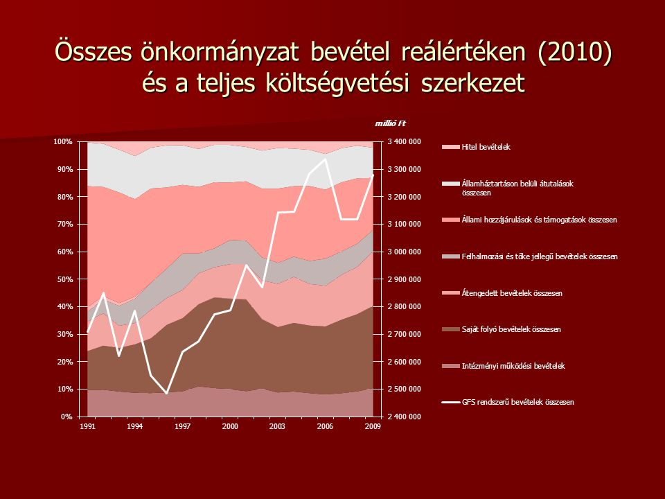 Összes önkormányzat bevétel reálértéken (2010) és a teljes költségvetési szerkezet