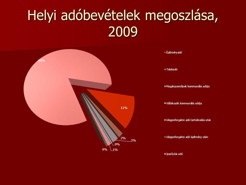 Helyi adóbevételek megoszlása, 2009