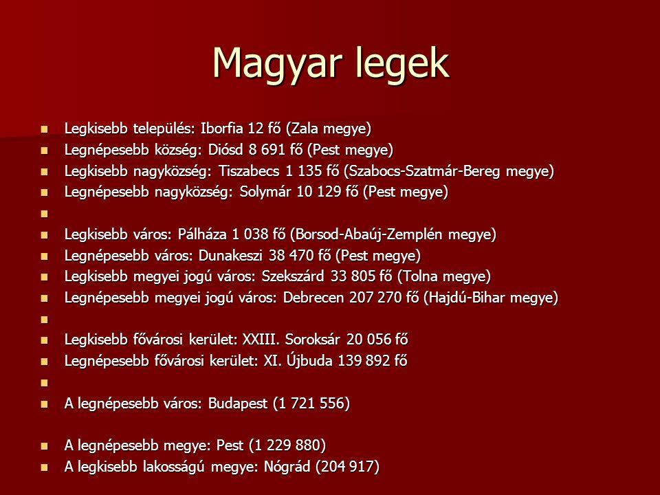 Magyar legek Legkisebb település: Iborfia 12 fő (Zala megye)