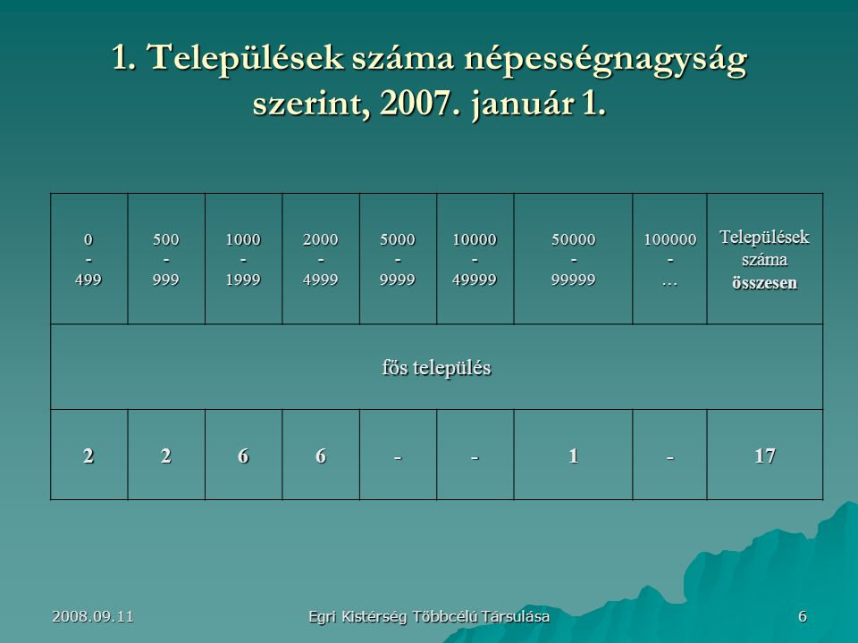 1. Települések száma népességnagyság szerint, 2007. január 1.