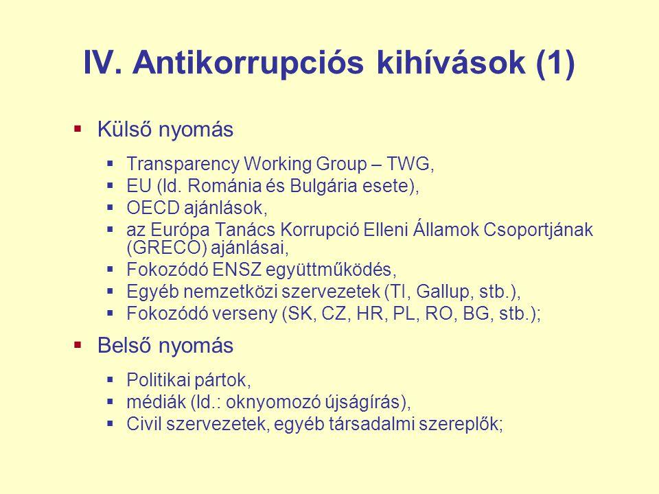 IV. Antikorrupciós kihívások (1)