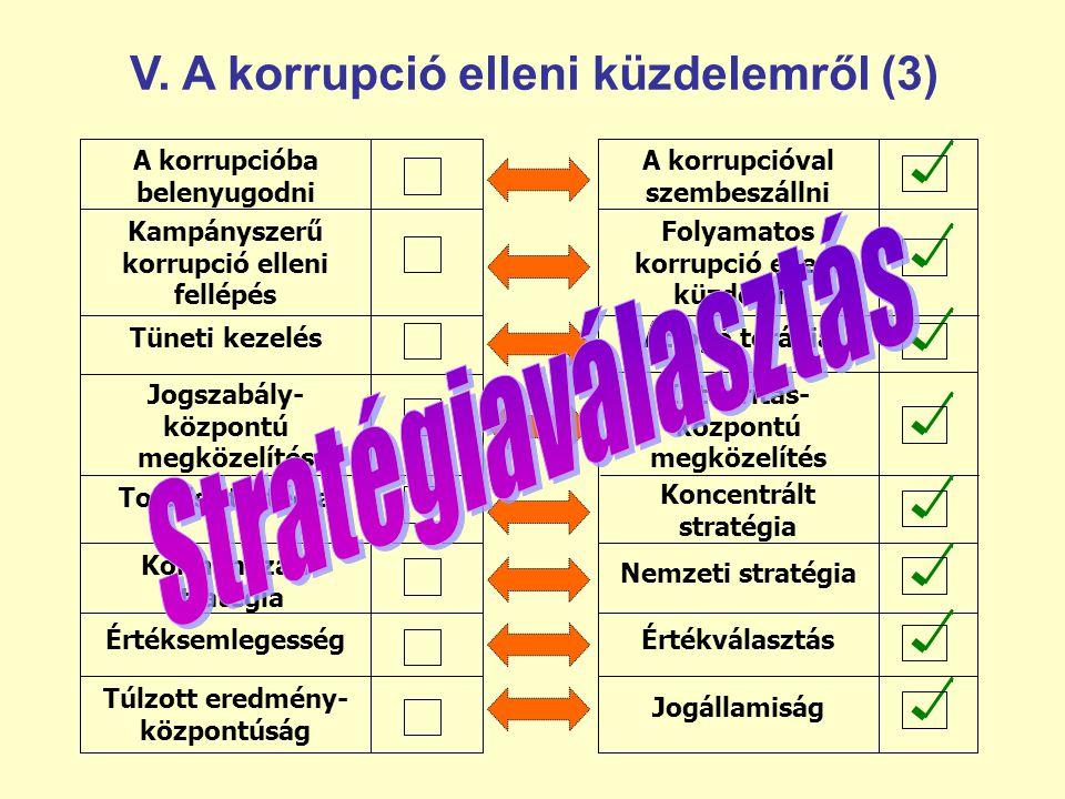 Stratégiaválasztás V. A korrupció elleni küzdelemről (3)