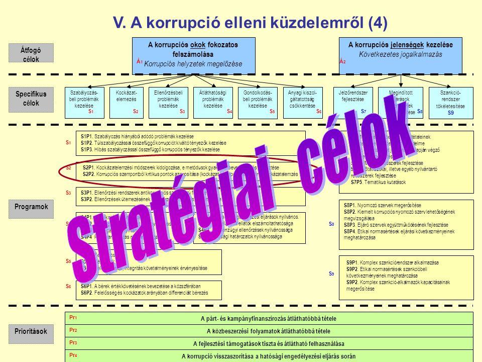 V. A korrupció elleni küzdelemről (4)
