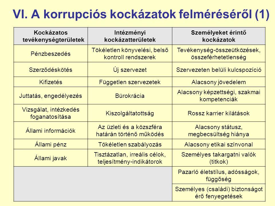 VI. A korrupciós kockázatok felméréséről (1)