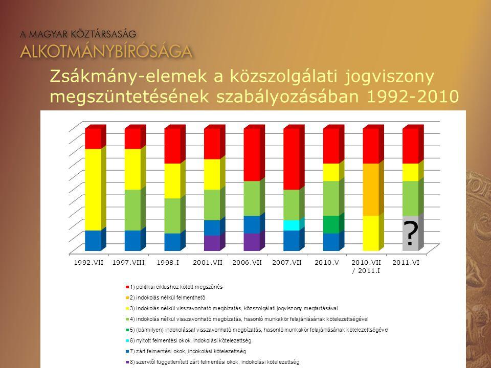 Zsákmány-elemek a közszolgálati jogviszony megszüntetésének szabályozásában 1992-2010