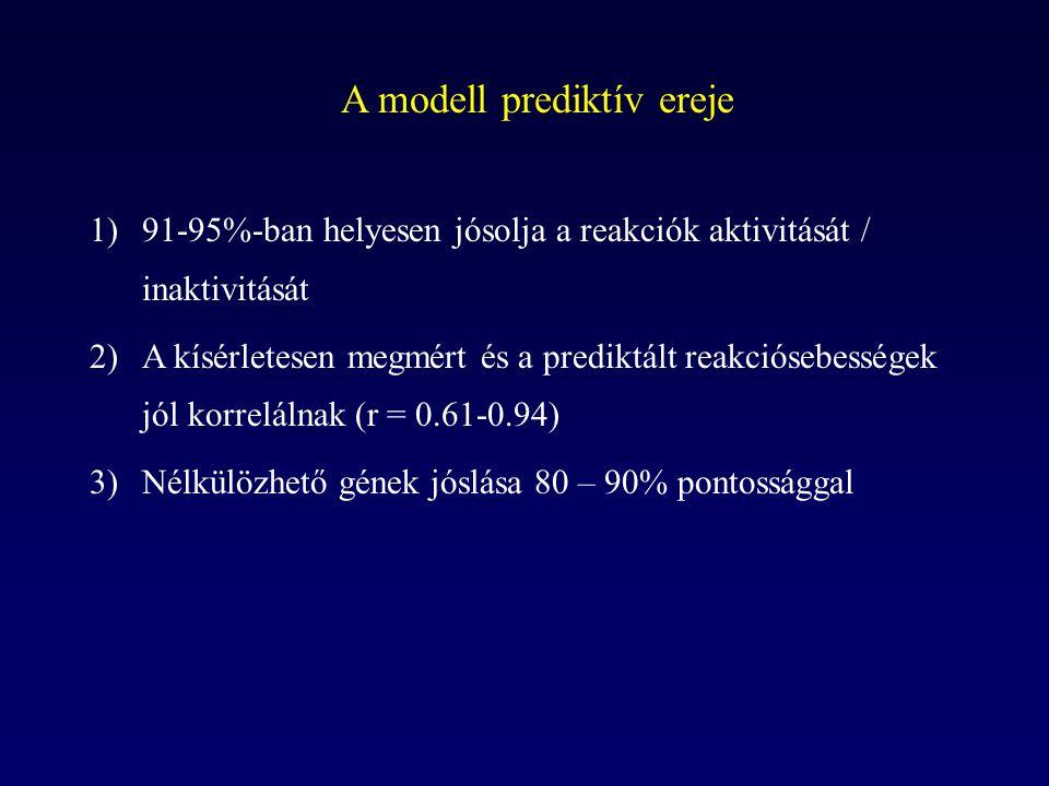 A modell prediktív ereje