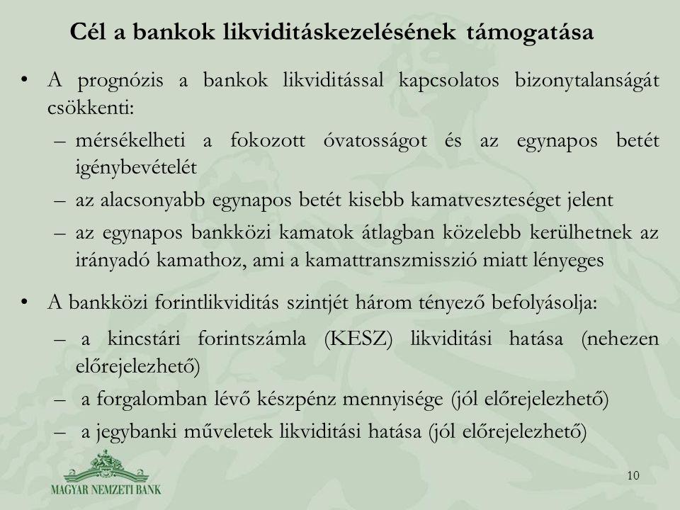 Cél a bankok likviditáskezelésének támogatása