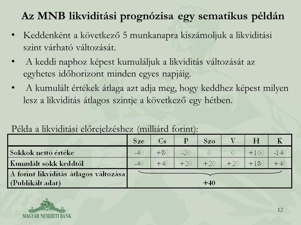 Az MNB likviditási prognózisa egy sematikus példán