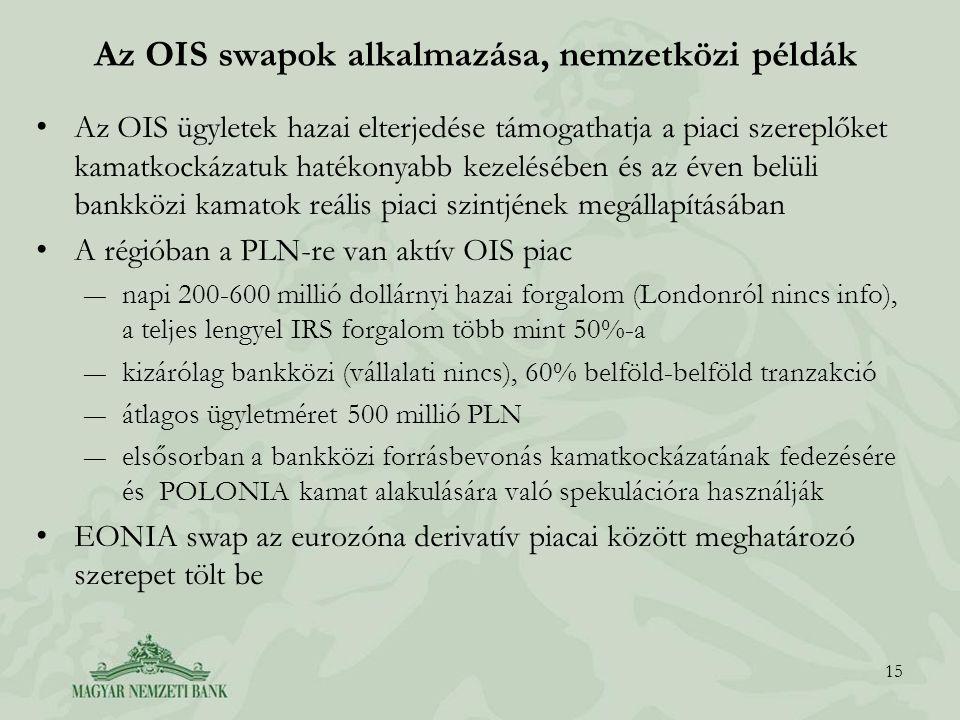 Az OIS swapok alkalmazása, nemzetközi példák