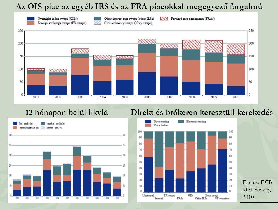 Az OIS piac az egyéb IRS és az FRA piacokkal megegyező forgalmú