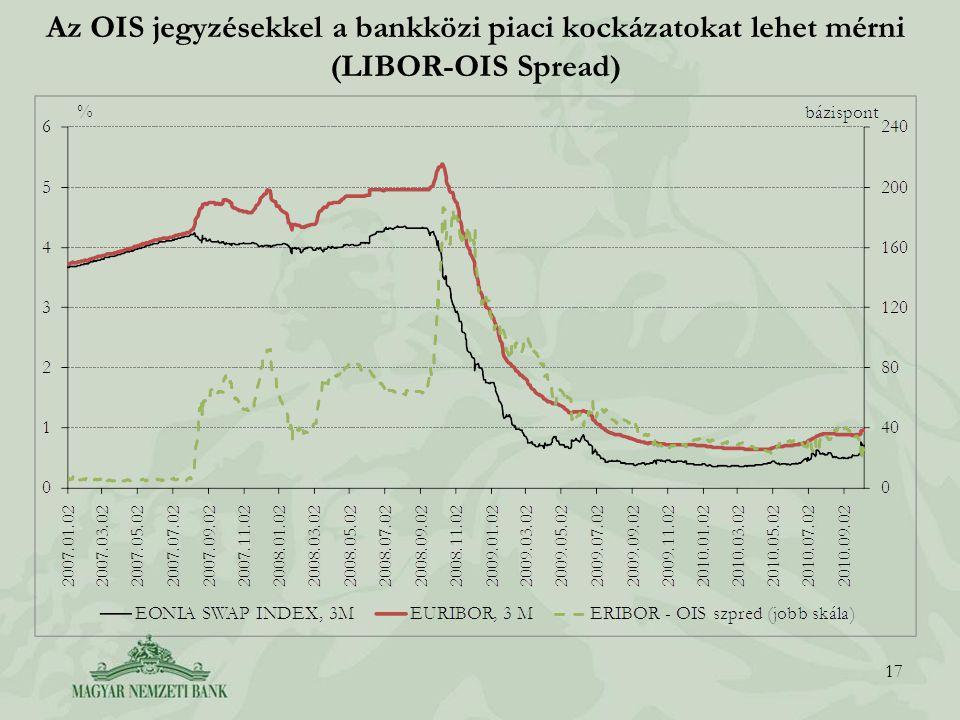 Az OIS jegyzésekkel a bankközi piaci kockázatokat lehet mérni (LIBOR-OIS Spread)
