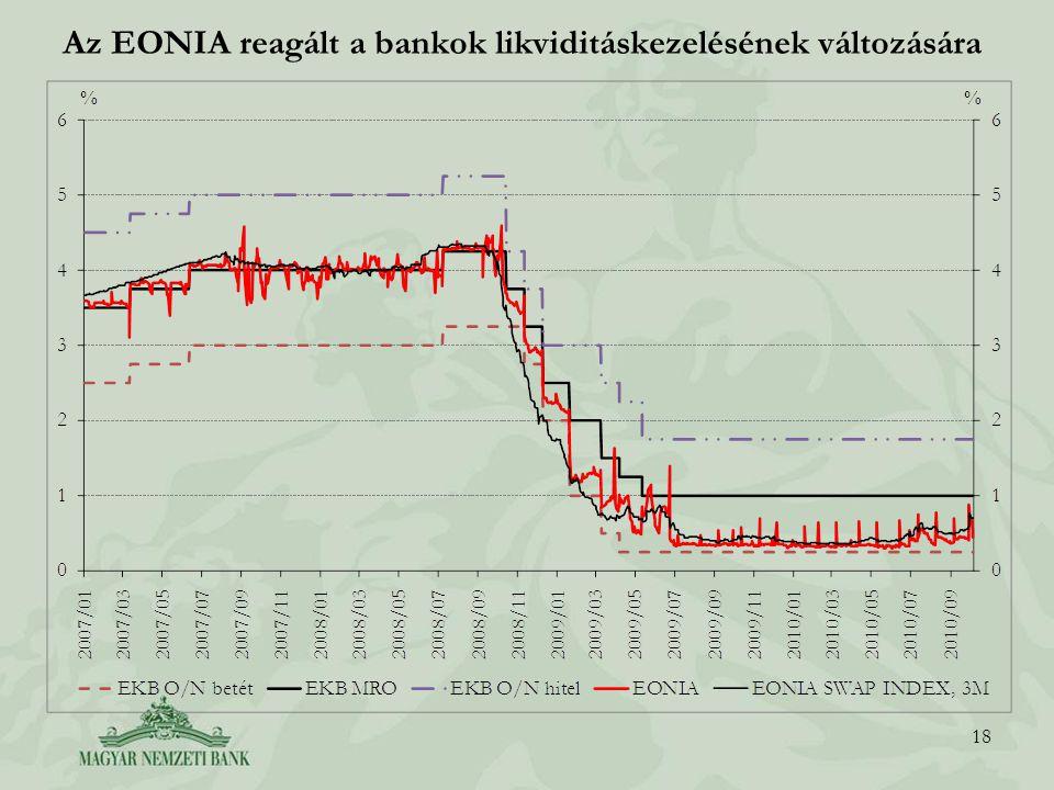Az EONIA reagált a bankok likviditáskezelésének változására