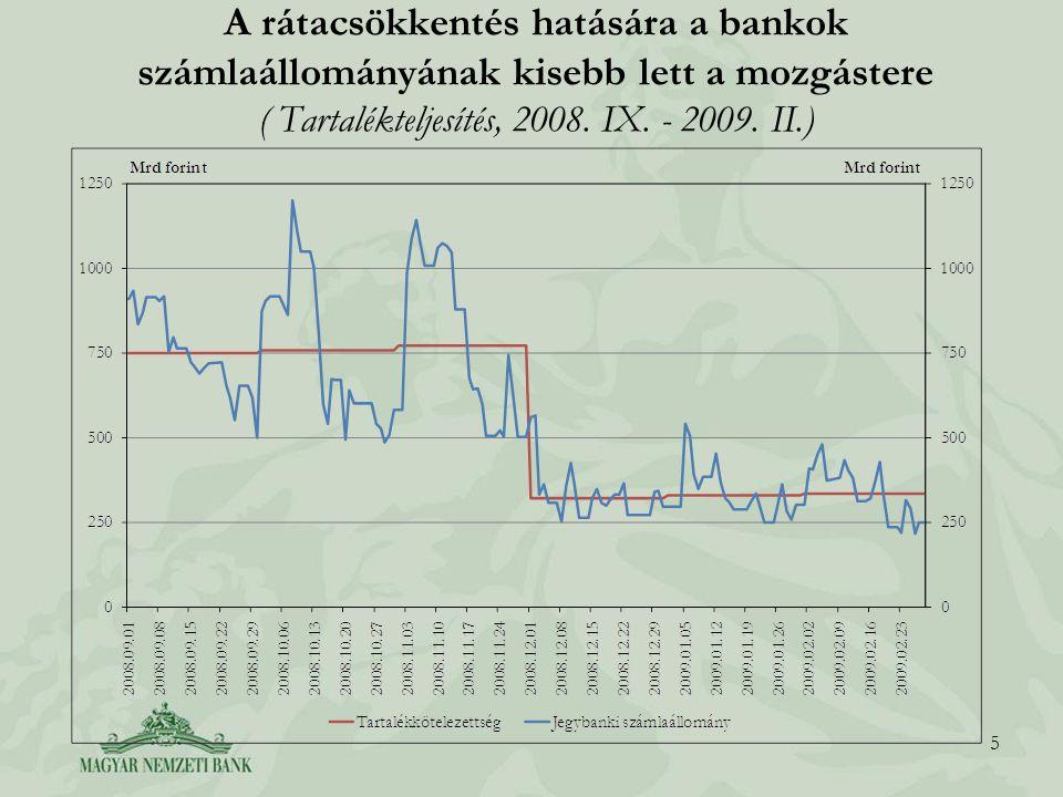 A rátacsökkentés hatására a bankok számlaállományának kisebb lett a mozgástere ( Tartalékteljesítés, 2008.