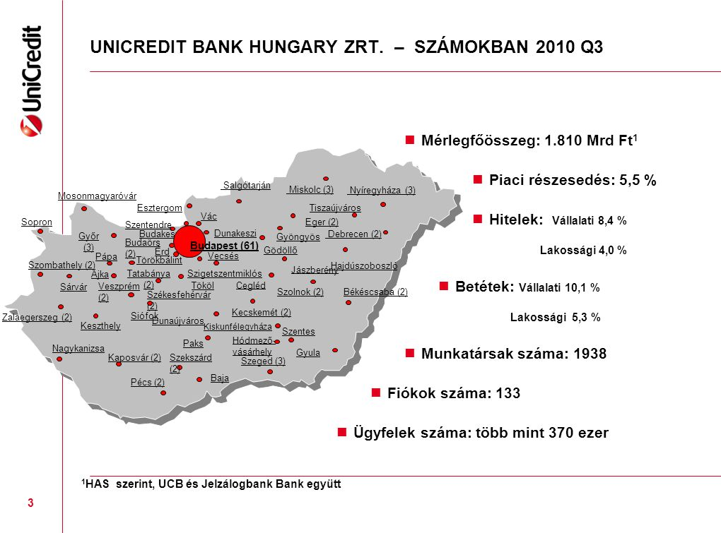 UNICREDIT BANK HUNGARY ZRT. – SZÁMOKBAN 2010 Q3