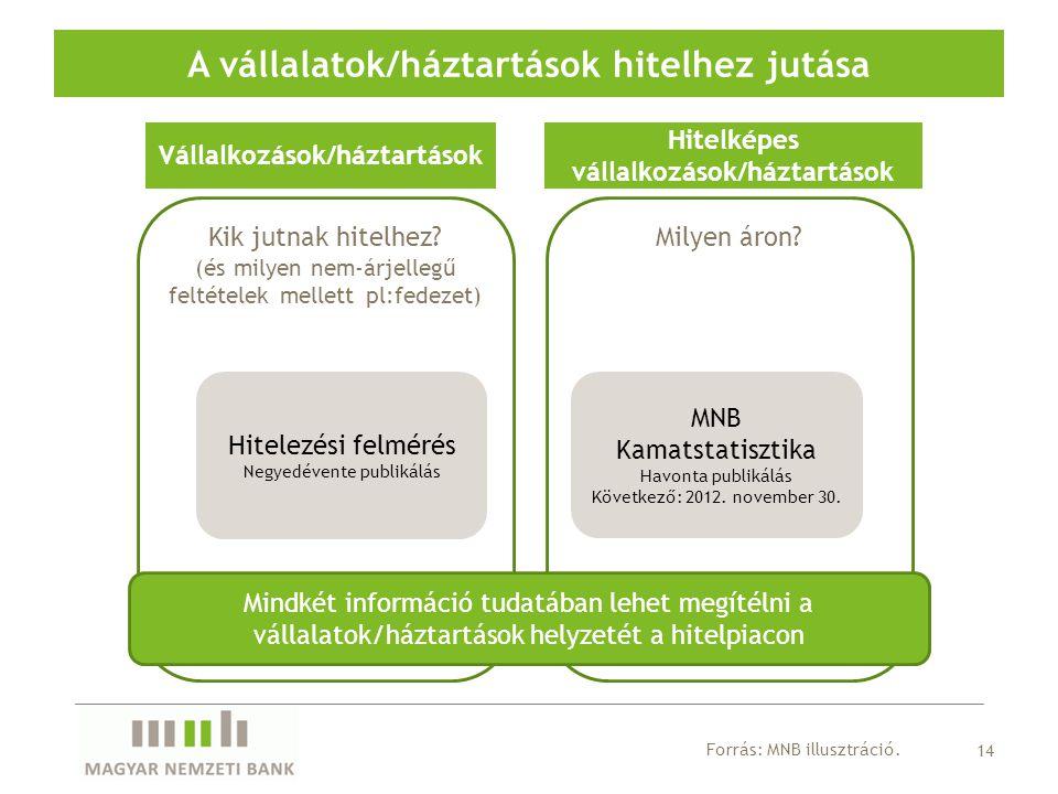 A vállalatok/háztartások hitelhez jutása