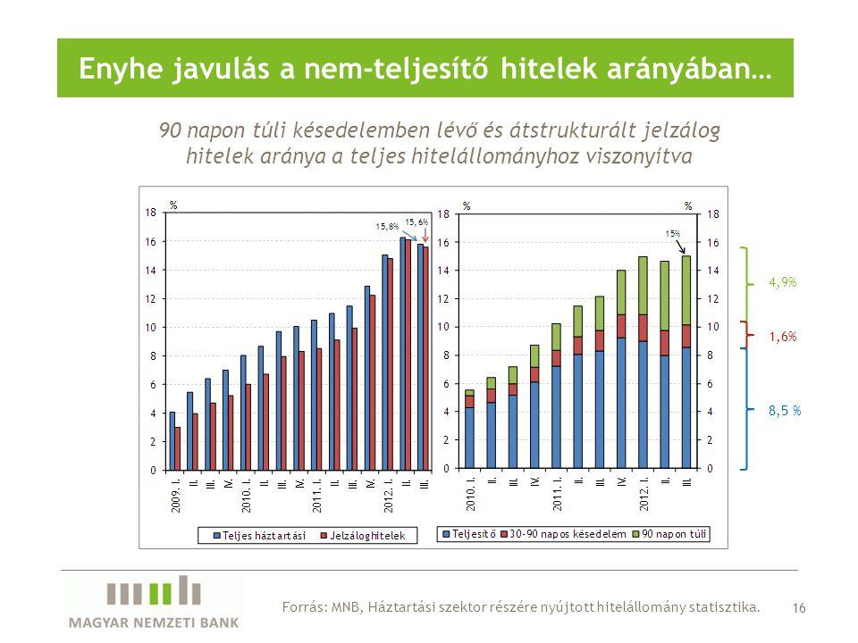 Enyhe javulás a nem-teljesítő hitelek arányában…