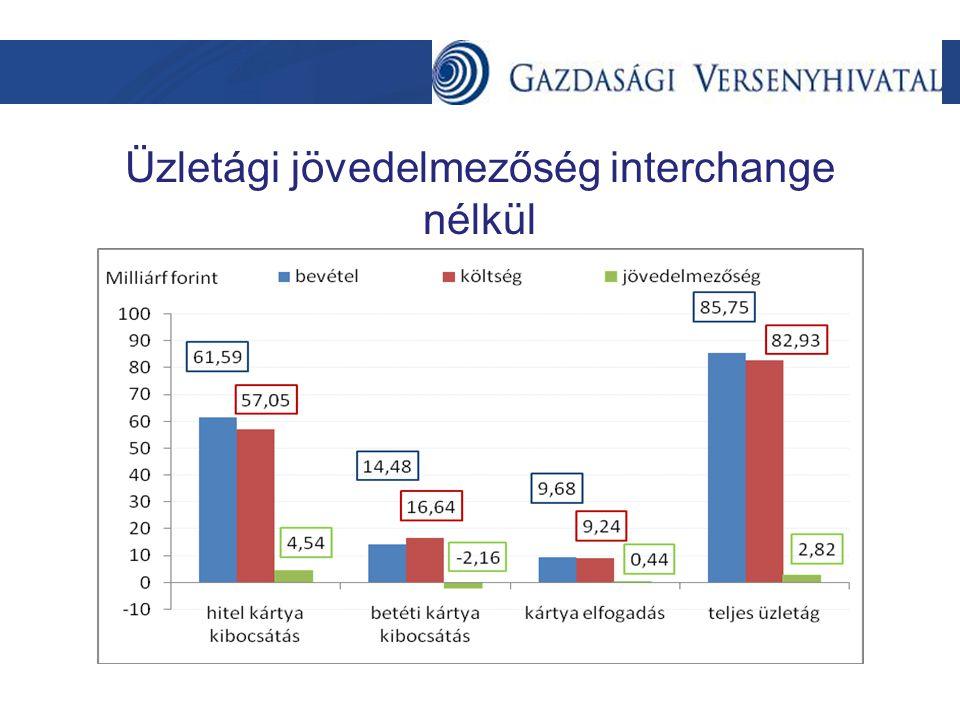 Üzletági jövedelmezőség interchange nélkül