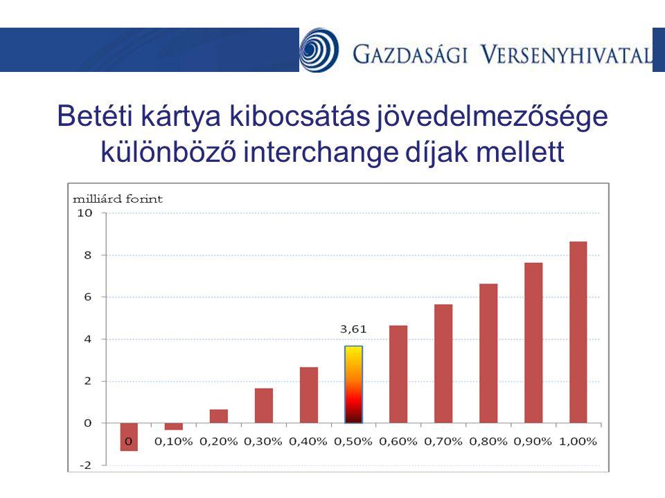 Betéti kártya kibocsátás jövedelmezősége különböző interchange díjak mellett