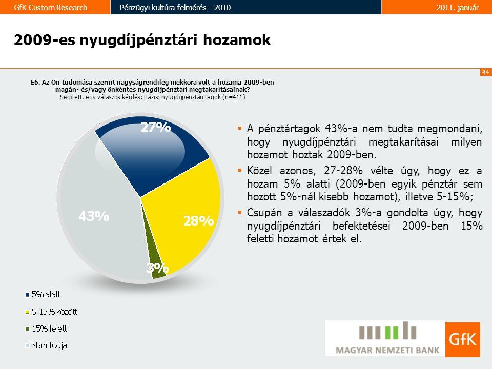 2009-es nyugdíjpénztári hozamok