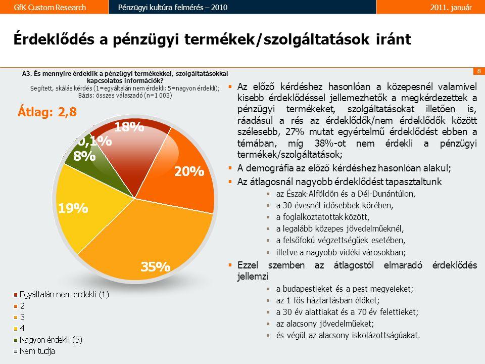 Érdeklődés a pénzügyi termékek/szolgáltatások iránt