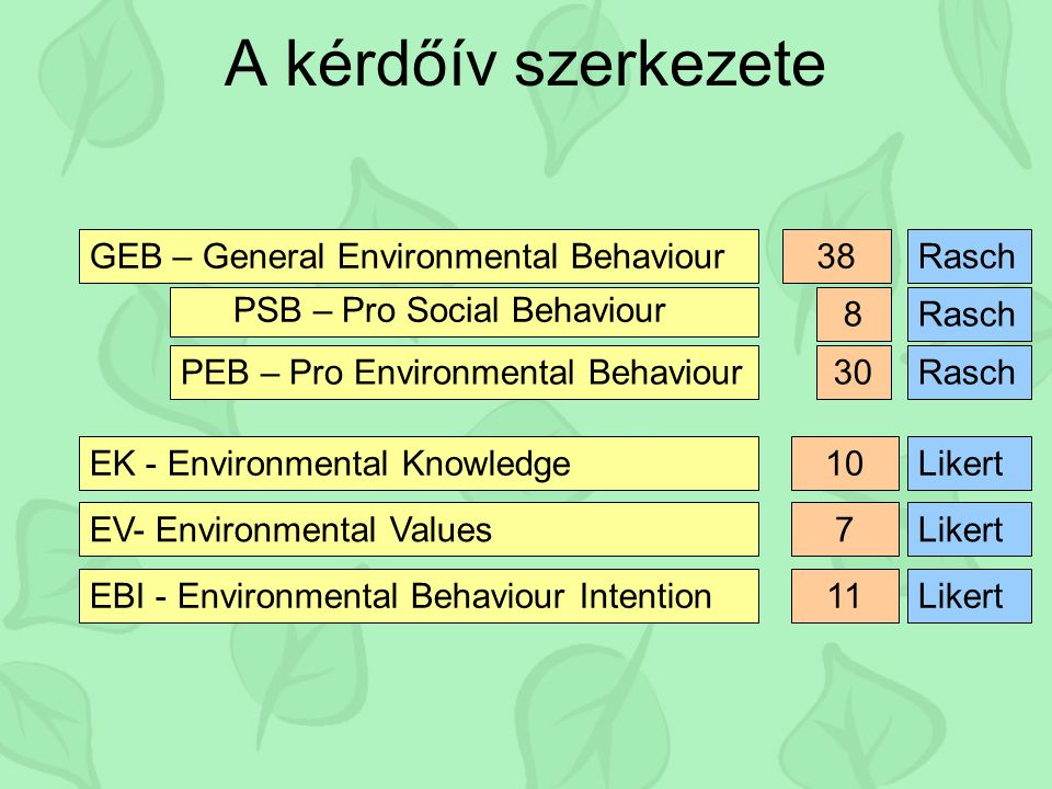 A kérdőív szerkezete GEB – General Environmental Behaviour