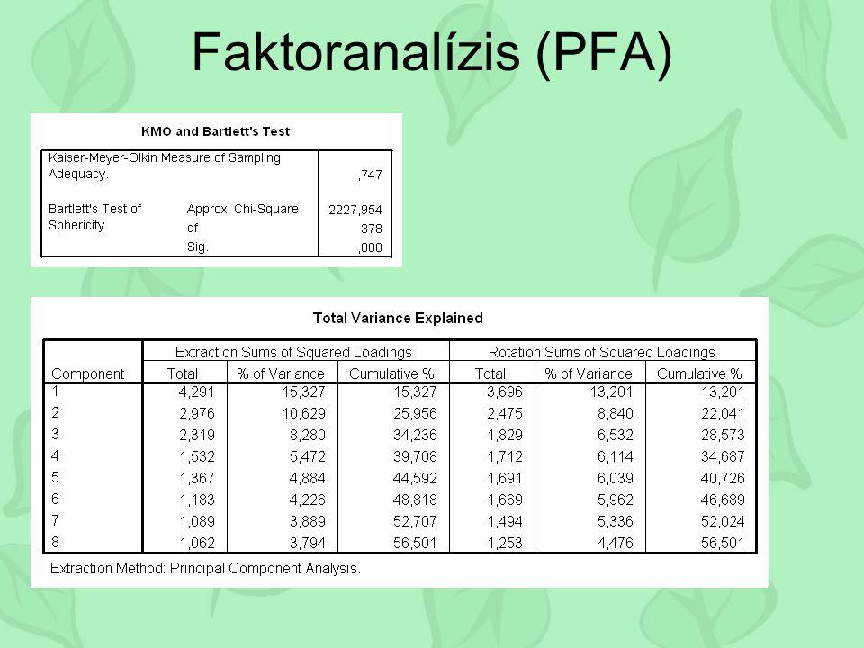 Faktoranalízis (PFA) Kezdeti sajátértékek Faktorsúlyok négyzet-összege