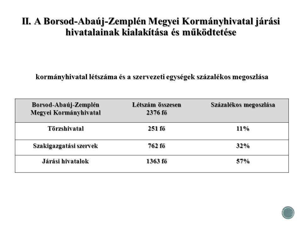 kormányhivatal létszáma és a szervezeti egységek százalékos megoszlása