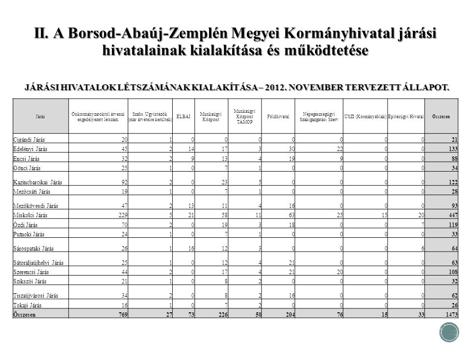 II. A Borsod-Abaúj-Zemplén Megyei Kormányhivatal járási hivatalainak kialakítása és működtetése