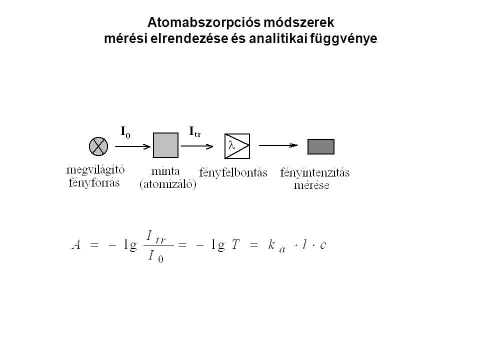 Atomabszorpciós módszerek mérési elrendezése és analitikai függvénye