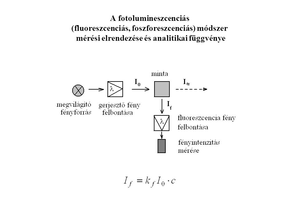 A fotolumineszcenciás (fluoreszcenciás, foszforeszcenciás) módszer mérési elrendezése és analitikai függvénye