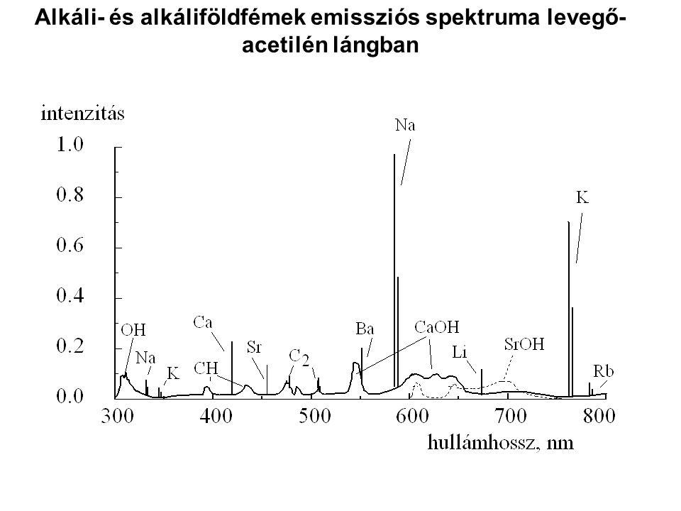 Alkáli- és alkáliföldfémek emissziós spektruma levegő-acetilén lángban