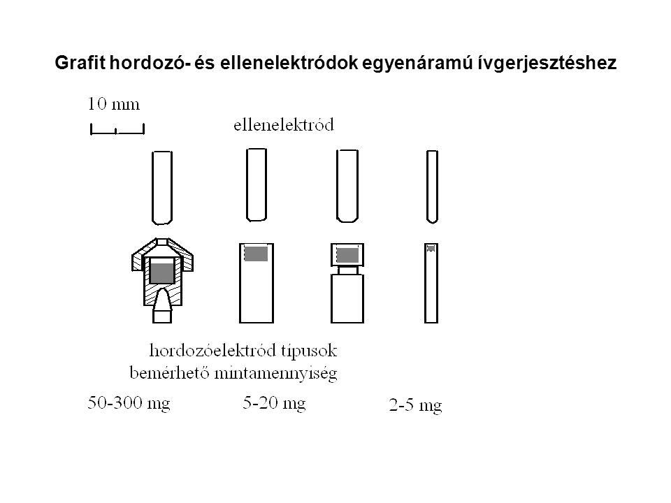 Grafit hordozó- és ellenelektródok egyenáramú ívgerjesztéshez