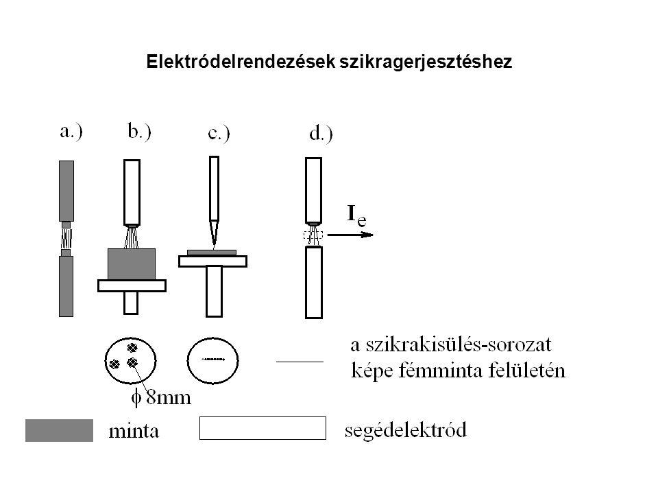 Elektródelrendezések szikragerjesztéshez