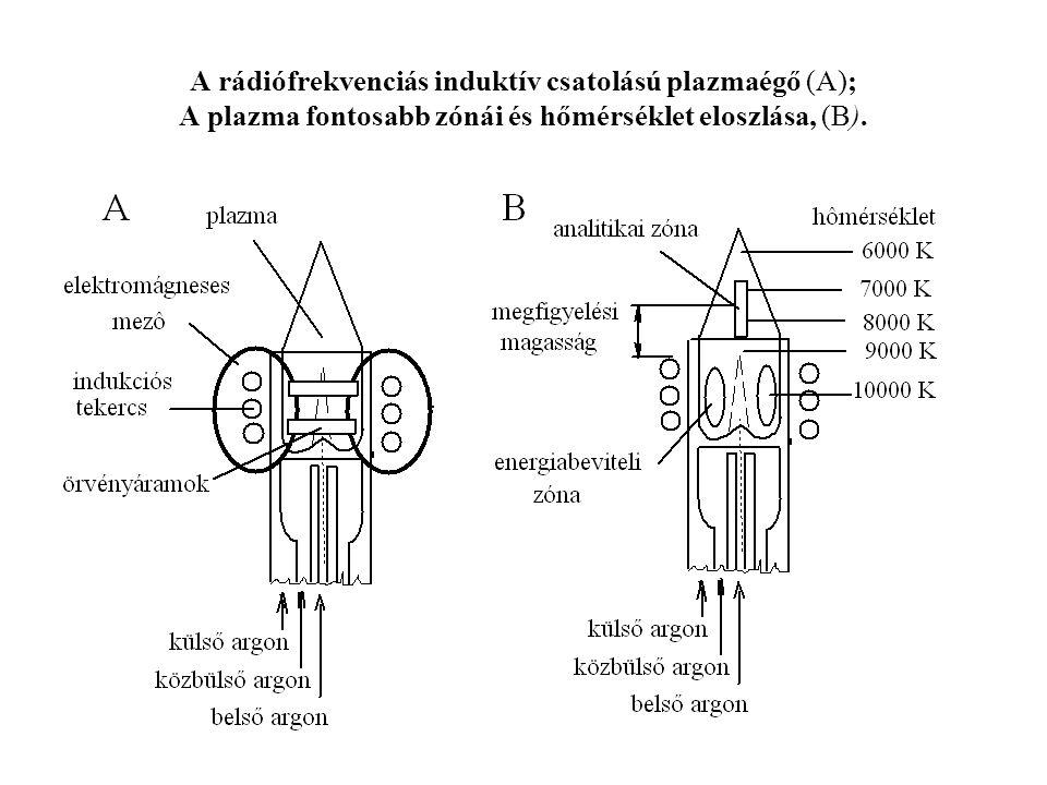 A rádiófrekvenciás induktív csatolású plazmaégő (A); A plazma fontosabb zónái és hőmérséklet eloszlása, (B).