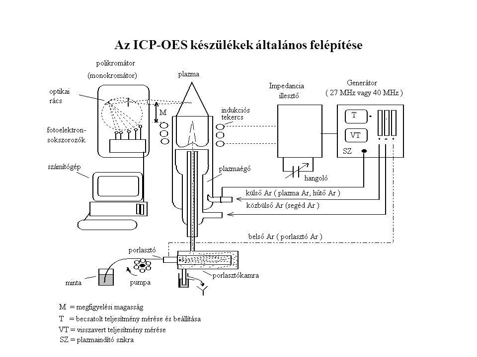 Az ICP-OES készülékek általános felépítése