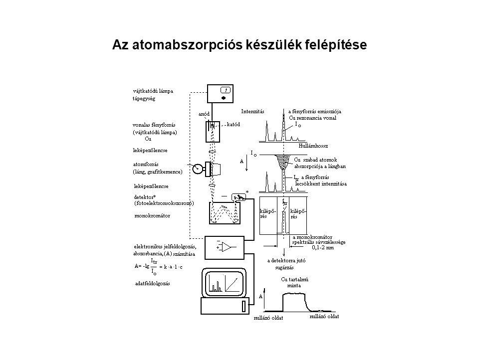 Az atomabszorpciós készülék felépítése