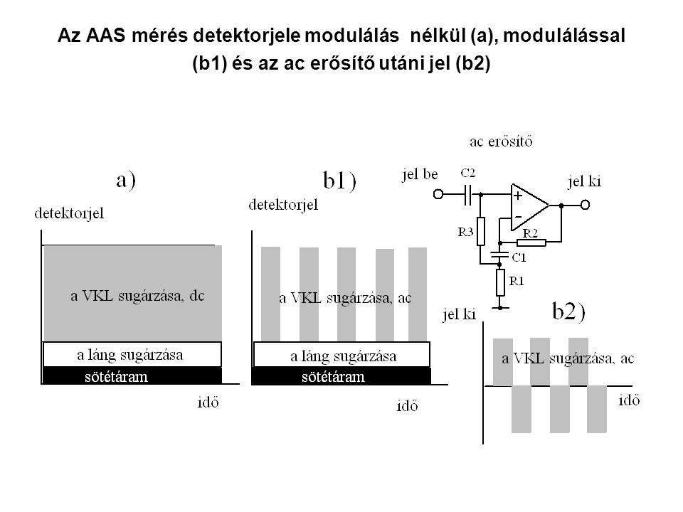 Az AAS mérés detektorjele modulálás nélkül (a), modulálással (b1) és az ac erősítő utáni jel (b2)