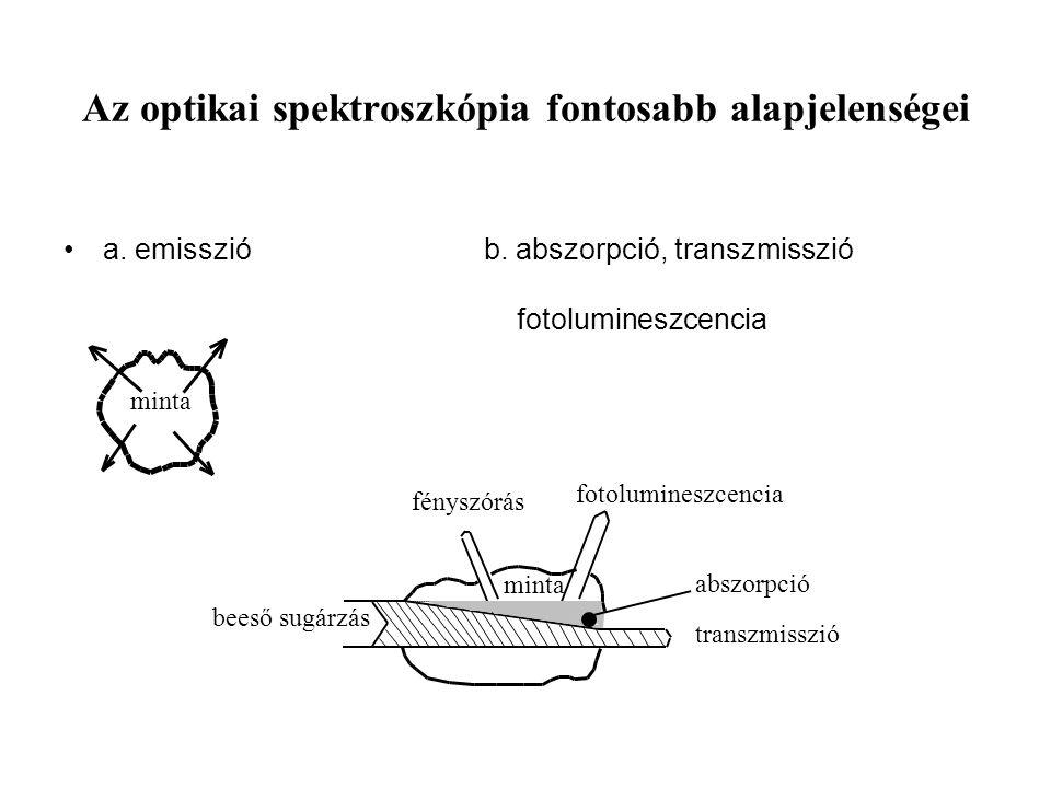 Az optikai spektroszkópia fontosabb alapjelenségei
