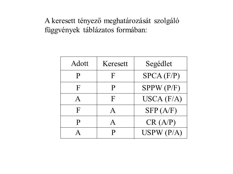 A keresett tényező meghatározását szolgáló függvények táblázatos formában:
