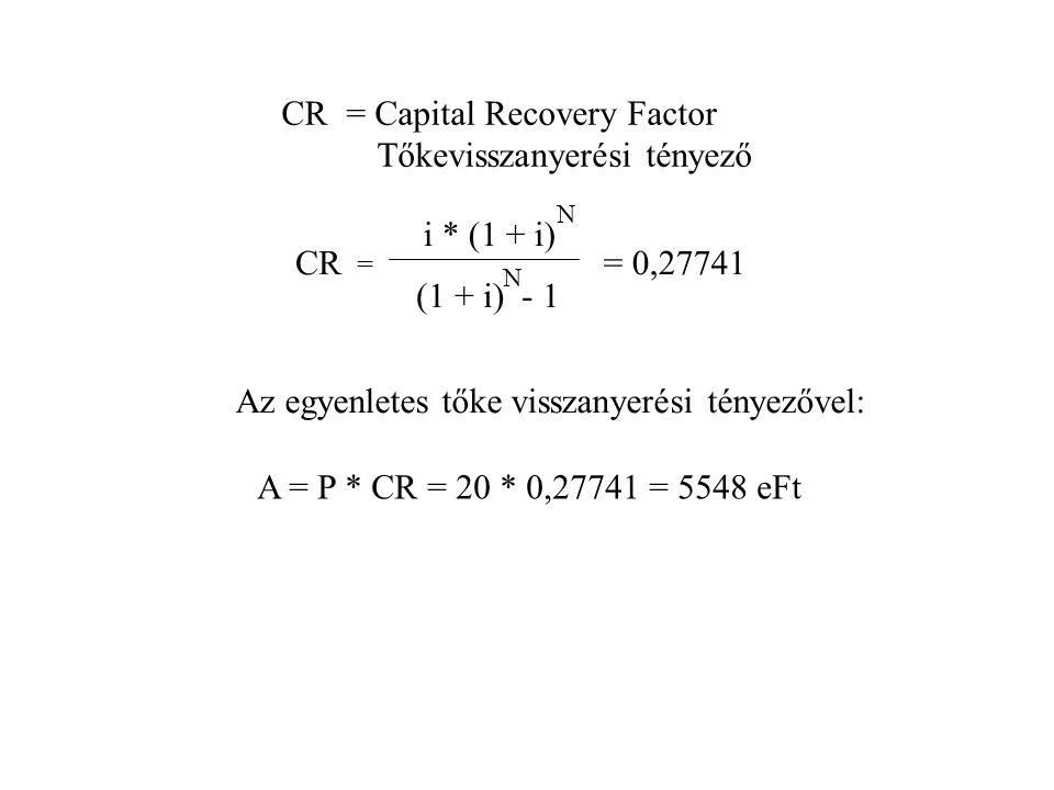 CR = Capital Recovery Factor Tőkevisszanyerési tényező