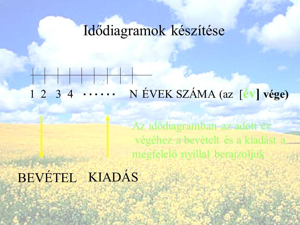Idődiagramok készítése