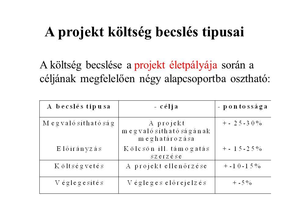 A projekt költség becslés tipusai