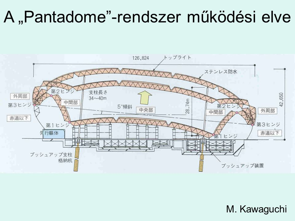 """A """"Pantadome -rendszer működési elve"""