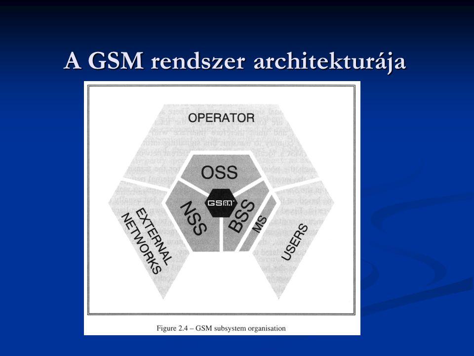 A GSM rendszer architekturája