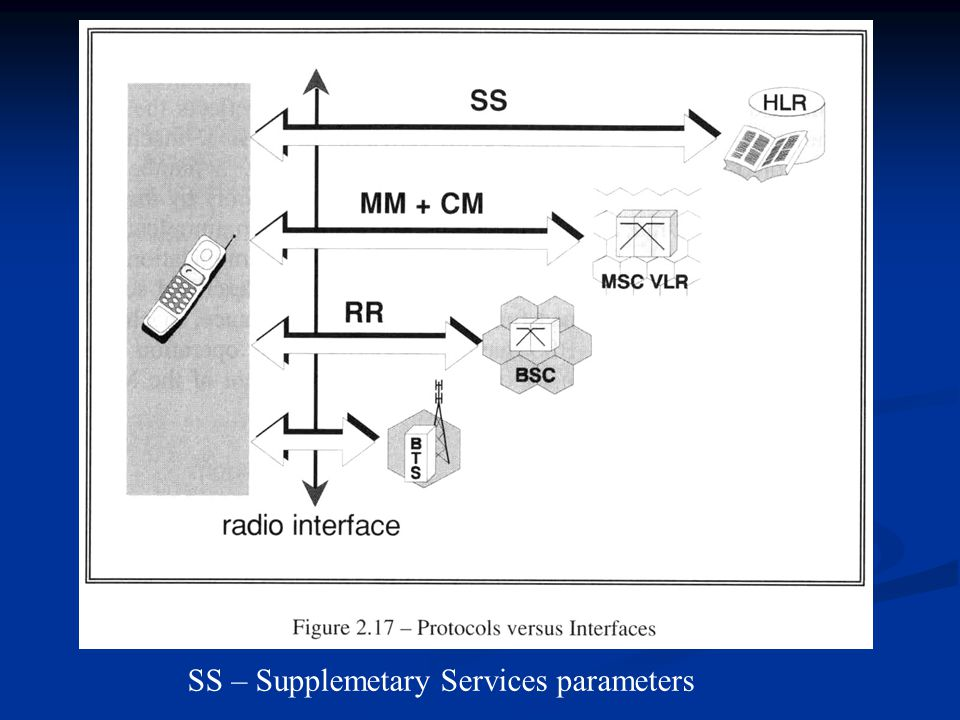 SS – Supplemetary Services parameters