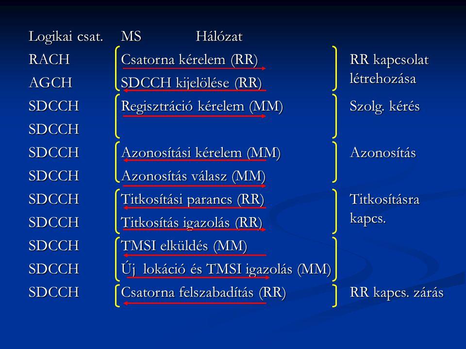 Logikai csat. MS Hálózat. RACH. Csatorna kérelem (RR) RR kapcsolat létrehozása. AGCH.